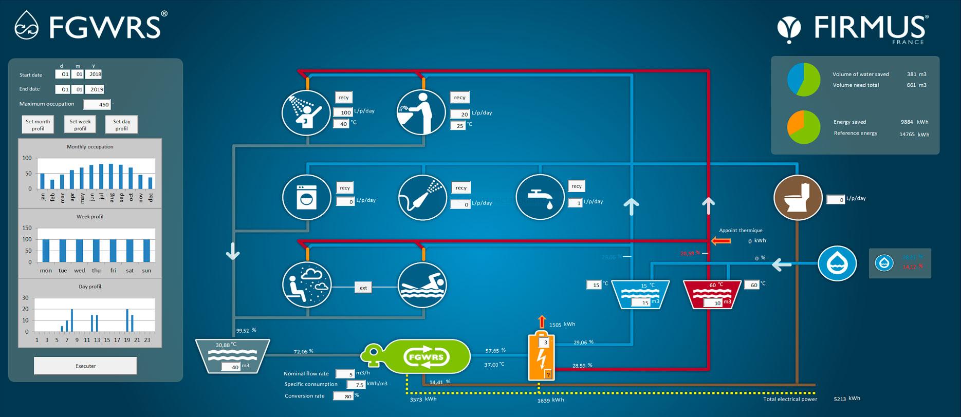 Présentation Du Simulateur Du Procédé De Recyclage Des Eaux Grises Avec Valorisation Energétique